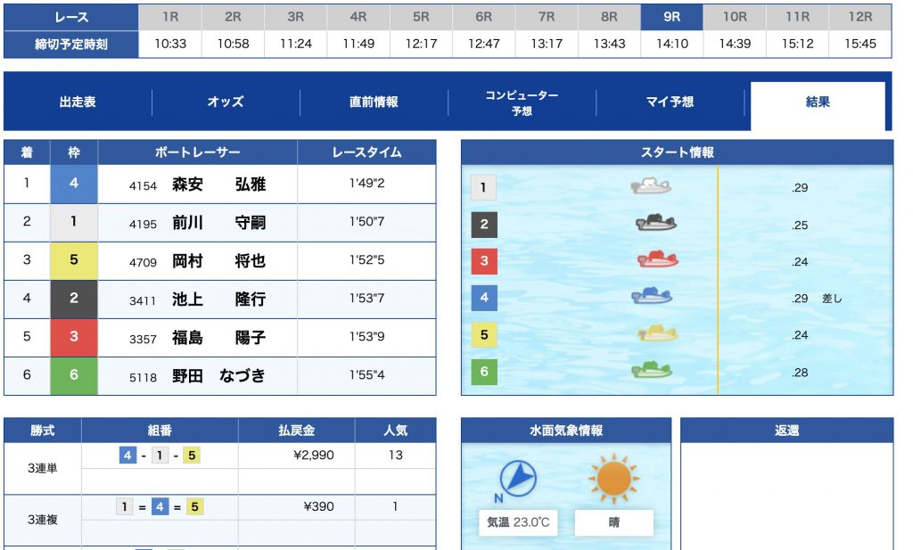 無料情報2日目レース結果
